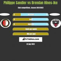 Philippe Sandler vs Brendan Hines-Ike h2h player stats