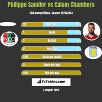 Philippe Sandler vs Calum Chambers h2h player stats