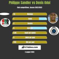 Philippe Sandler vs Denis Odoi h2h player stats