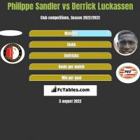 Philippe Sandler vs Derrick Luckassen h2h player stats