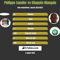 Philippe Sandler vs Eliaquim Mangala h2h player stats