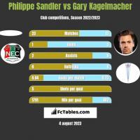 Philippe Sandler vs Gary Kagelmacher h2h player stats