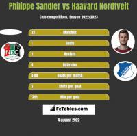 Philippe Sandler vs Haavard Nordtveit h2h player stats