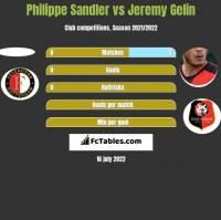 Philippe Sandler vs Jeremy Gelin h2h player stats