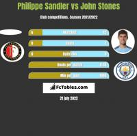 Philippe Sandler vs John Stones h2h player stats