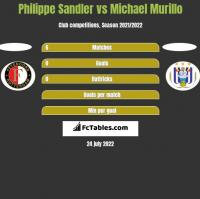 Philippe Sandler vs Michael Murillo h2h player stats