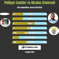 Philippe Sandler vs Nicolas Otamendi h2h player stats