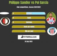 Philippe Sandler vs Pol Garcia h2h player stats