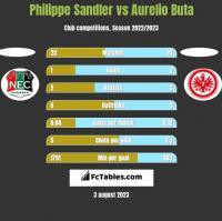 Philippe Sandler vs Aurelio Buta h2h player stats