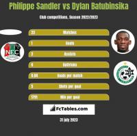 Philippe Sandler vs Dylan Batubinsika h2h player stats