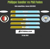 Philippe Sandler vs Phil Foden h2h player stats