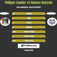 Philippe Sandler vs Hannes Delcroix h2h player stats