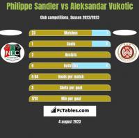 Philippe Sandler vs Aleksandar Vukotic h2h player stats