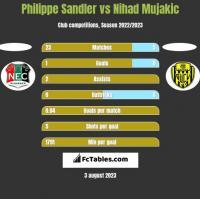 Philippe Sandler vs Nihad Mujakic h2h player stats