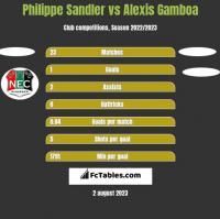 Philippe Sandler vs Alexis Gamboa h2h player stats