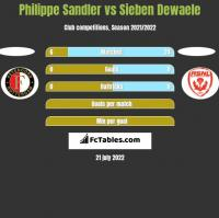 Philippe Sandler vs Sieben Dewaele h2h player stats