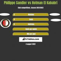 Philippe Sandler vs Hotman El Kababri h2h player stats
