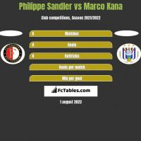 Philippe Sandler vs Marco Kana h2h player stats