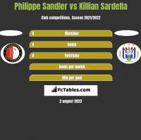 Philippe Sandler vs Killian Sardella h2h player stats