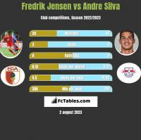 Fredrik Jensen vs Andre Silva h2h player stats