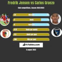 Fredrik Jensen vs Carlos Gruezo h2h player stats