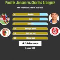 Fredrik Jensen vs Charles Aranguiz h2h player stats