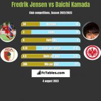 Fredrik Jensen vs Daichi Kamada h2h player stats