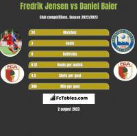 Fredrik Jensen vs Daniel Baier h2h player stats