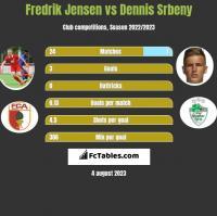 Fredrik Jensen vs Dennis Srbeny h2h player stats
