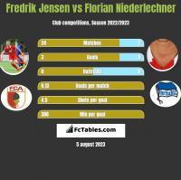 Fredrik Jensen vs Florian Niederlechner h2h player stats