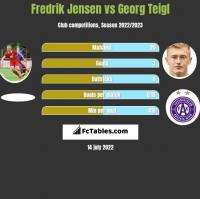 Fredrik Jensen vs Georg Teigl h2h player stats