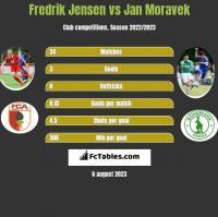 Fredrik Jensen vs Jan Moravek h2h player stats