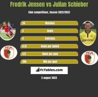 Fredrik Jensen vs Julian Schieber h2h player stats
