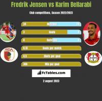 Fredrik Jensen vs Karim Bellarabi h2h player stats