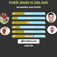 Fredrik Jensen vs Luka Jovic h2h player stats