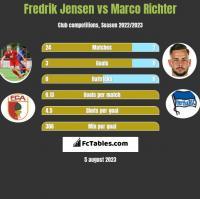 Fredrik Jensen vs Marco Richter h2h player stats