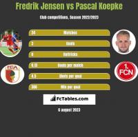 Fredrik Jensen vs Pascal Koepke h2h player stats