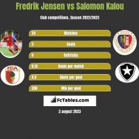 Fredrik Jensen vs Salomon Kalou h2h player stats