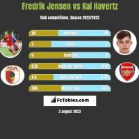 Fredrik Jensen vs Kai Havertz h2h player stats