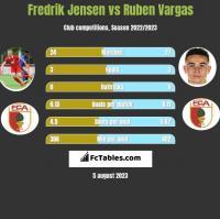 Fredrik Jensen vs Ruben Vargas h2h player stats