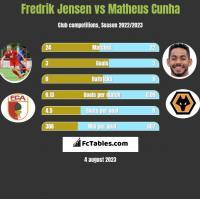 Fredrik Jensen vs Matheus Cunha h2h player stats