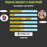 Dogucan Haspolat vs Abdul Khalili h2h player stats