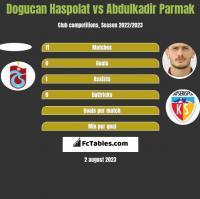 Dogucan Haspolat vs Abdulkadir Parmak h2h player stats