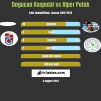 Dogucan Haspolat vs Alper Potuk h2h player stats