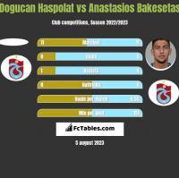 Dogucan Haspolat vs Anastasios Bakesetas h2h player stats