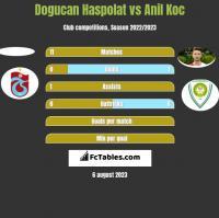 Dogucan Haspolat vs Anil Koc h2h player stats