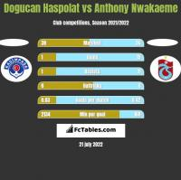 Dogucan Haspolat vs Anthony Nwakaeme h2h player stats