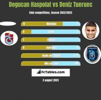 Dogucan Haspolat vs Deniz Tueruec h2h player stats