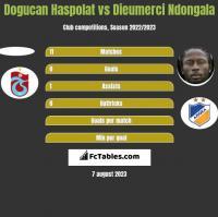 Dogucan Haspolat vs Dieumerci Ndongala h2h player stats