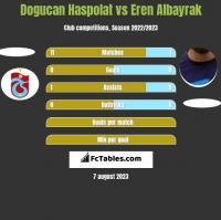 Dogucan Haspolat vs Eren Albayrak h2h player stats